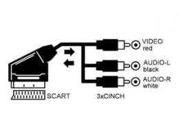 OEM A/V kabel Scart - 3x RCA 1,5m