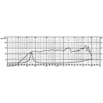 Širokopásmový reproduktor 8 cm (3.3 quot;) 4 Ohm
